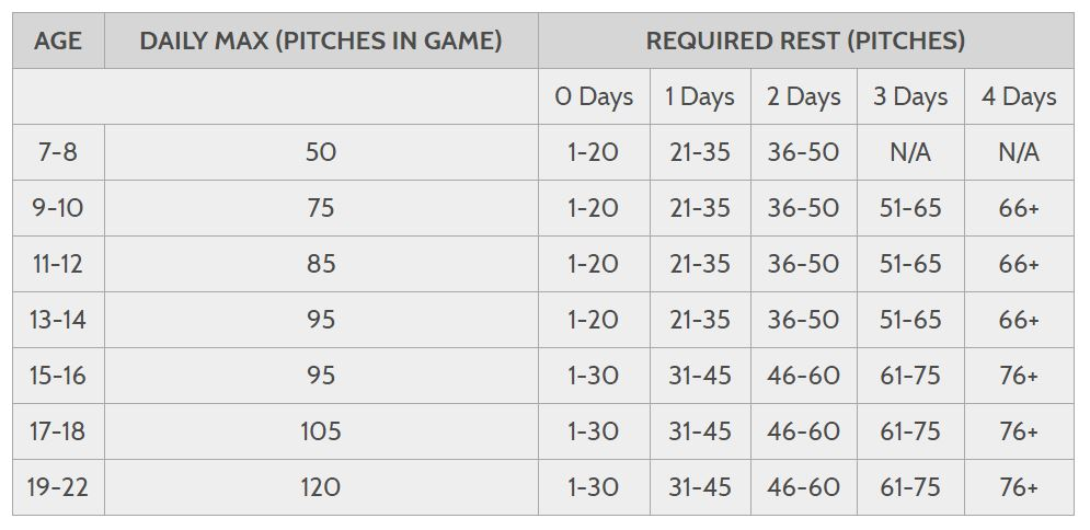Pitch count days rest chart